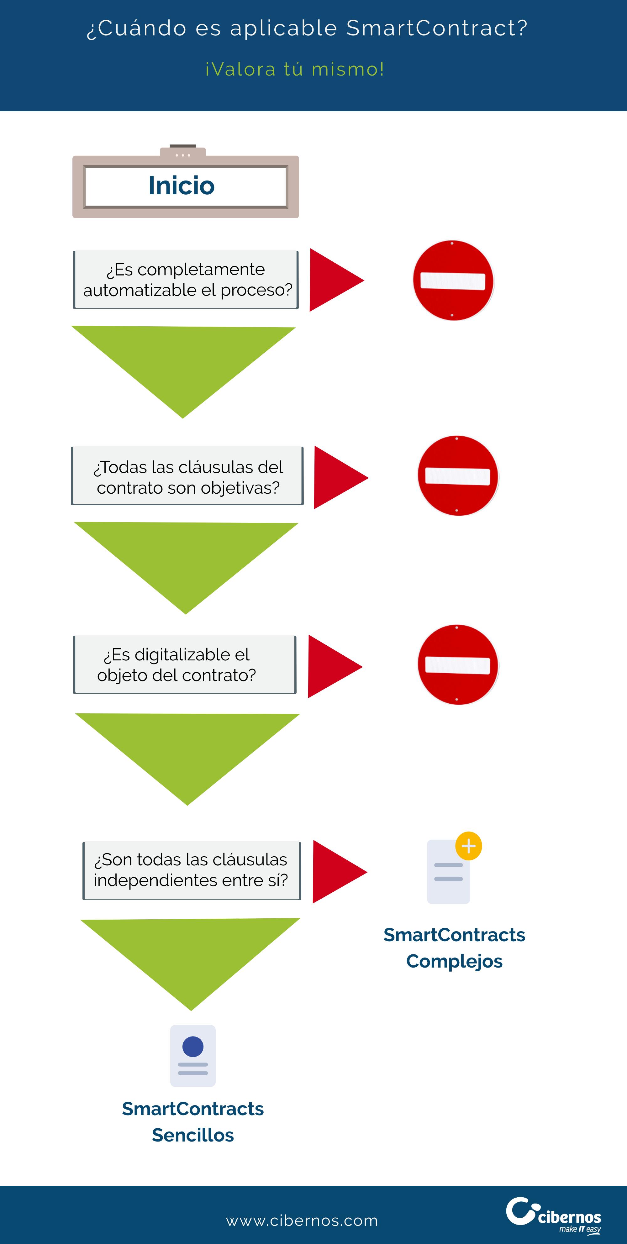 Infografía SmartContracts Cibernos (2)