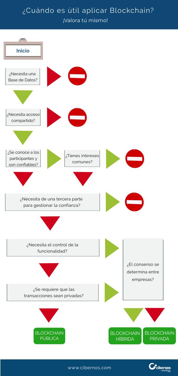Infografía blockchain cibernos