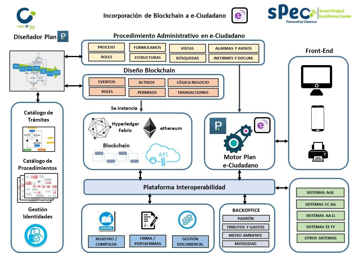 incorporación de blockchain