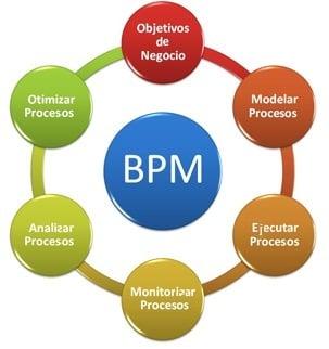 Diagrama BPM